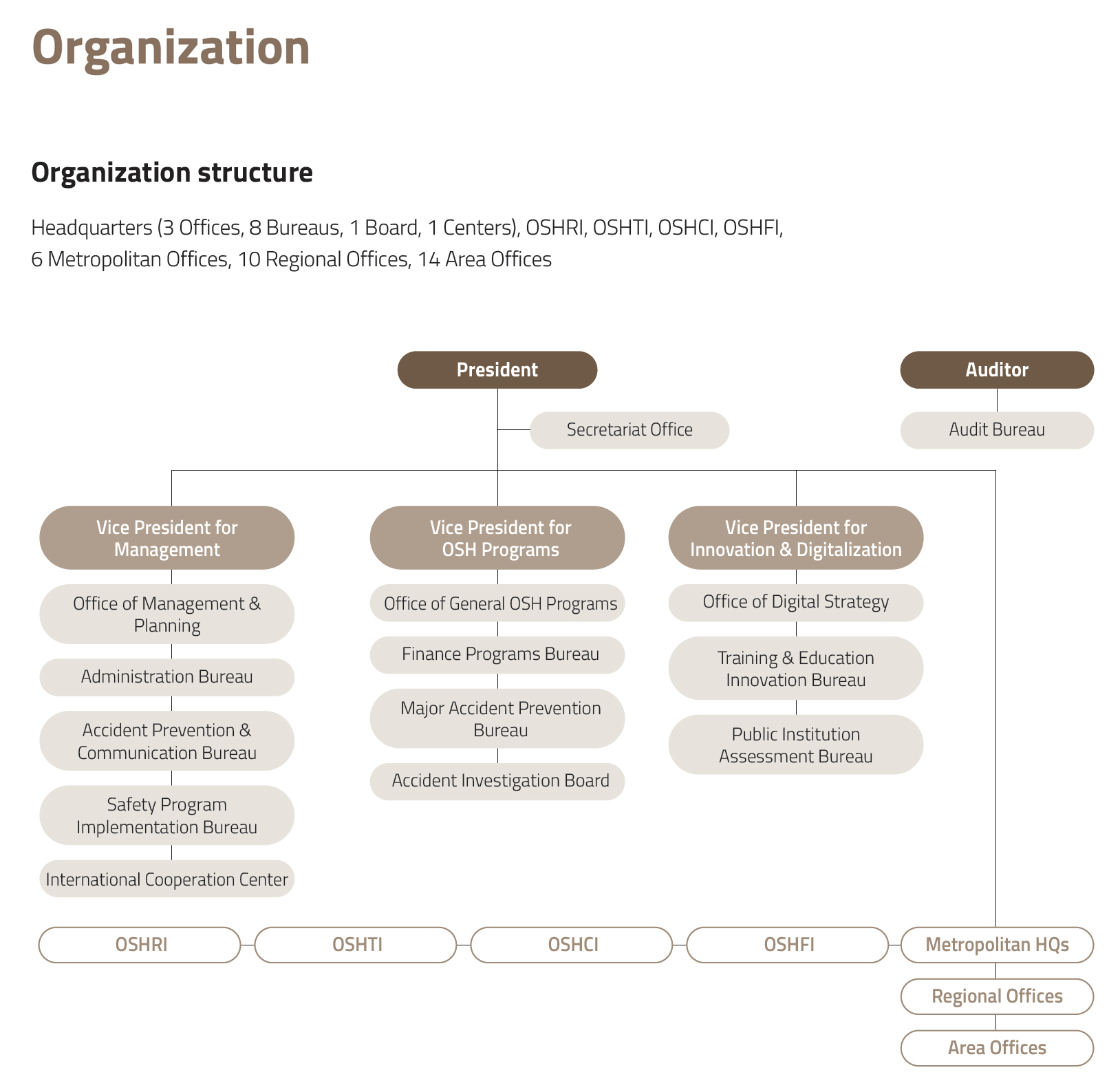 Organization Chart of KOSHA