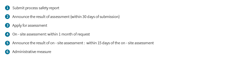 Document and on-site assessment procedure