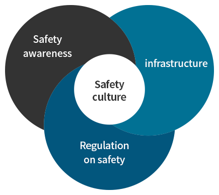 Three pillars of safety culture
